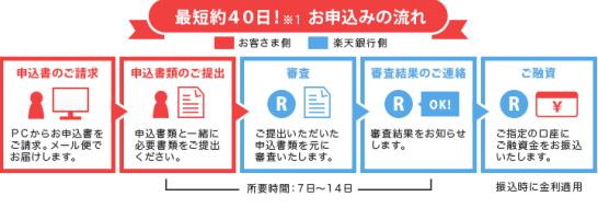 rakuten_flat35_nagare