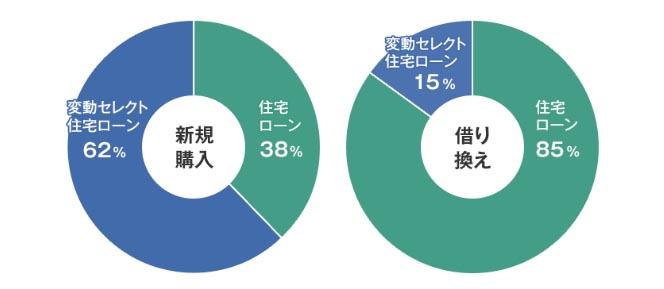 ソニー銀行 変動セレクト 住宅ローン